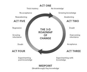 Roadmap of Change
